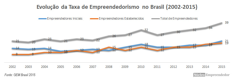 Crescimento no Número de Empreededores - Sebrae